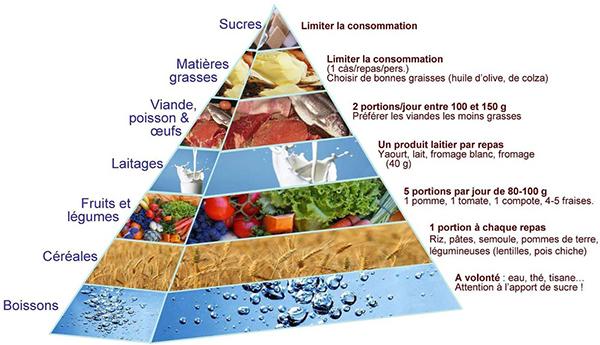 aliment qui augmente le metabolisme