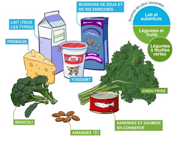 Le meilleur régime naturel pour perdre du poids à suivre