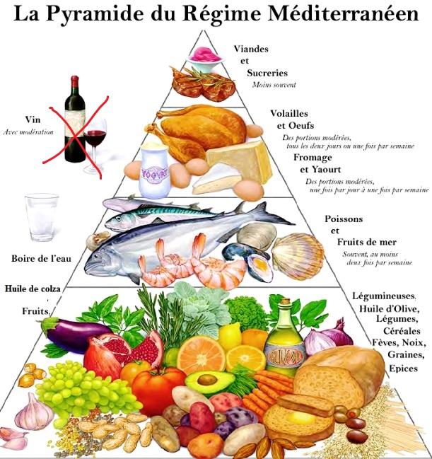 5-Etapes-du-regime-naturel-pour-Perte-de-Poids2