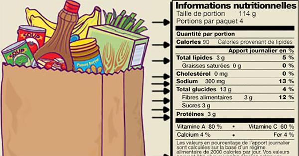 7 additifs alimentaires qui nous font secrètement Grossir